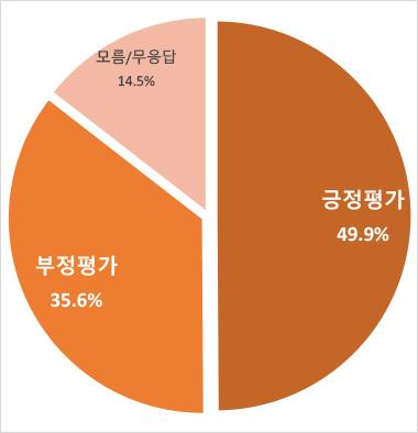 오마이뉴스-리얼미터 윤석열 검찰총장 지명 여론조사 결과 / 관련 자료 재구성