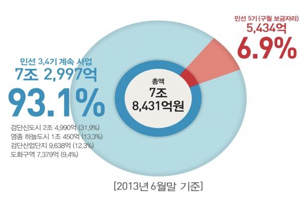 인천광역시 발표자료 / 관련화면 캡처