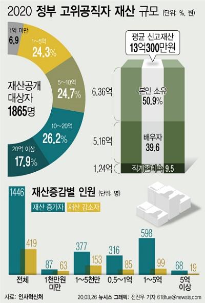 26일 정부공직자윤리위원회가 공개한 '2020년 정기 재산변동사항'에 따르면 정부 고위공직자 1865명이 지난해 말을 기준으로 신고한 재산은 평균 13억300만원으로 집계됐다. ⓒ뉴시스